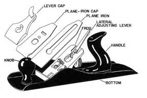 woodworking plane parts plane diagram