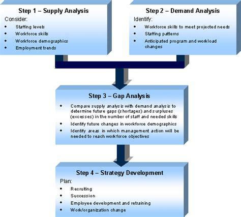 wyoming workforce planning phase 2