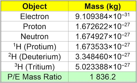 Mass Of Proton In Kg why is the mass of a proton less than the mass of an h