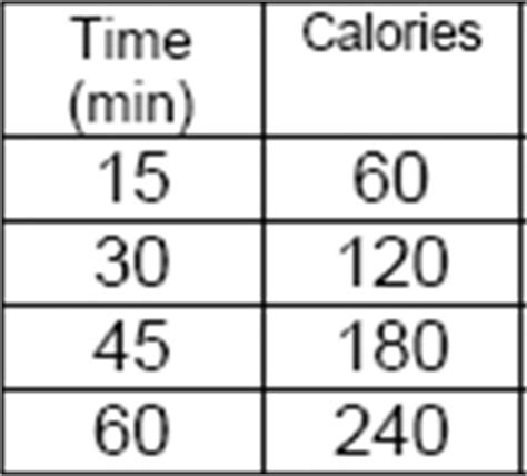 rate of change table a 40 calories per minute