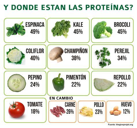 alimentos con alto contenido en proteinas mitos sobre las proteinas mi sitio