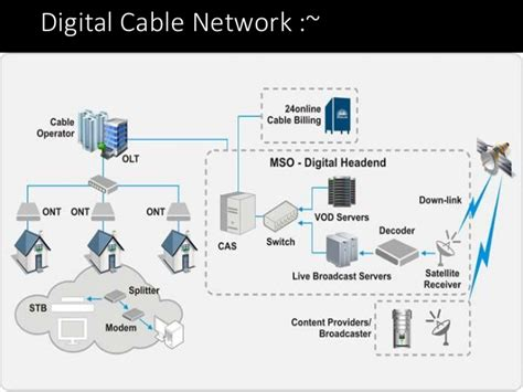 home design network tv hacking cable tv networks like die