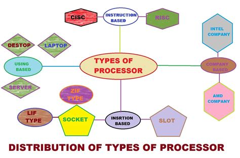 types of types of microprocessor about mircroprocessor