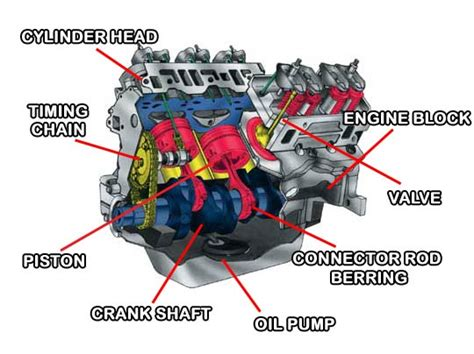 how does a car engine work u s news world report how cars work