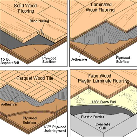 Sustainable Hardwood Flooring by How To Buy Repair Amp Install A Wood Floor