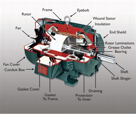 Electric Motor Breakdown by Electric Motors Engine Machinery