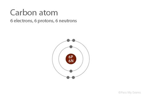 Carbon Number Of Protons by Pass My Exams Easy Revision Notes For Gsce Chemistry