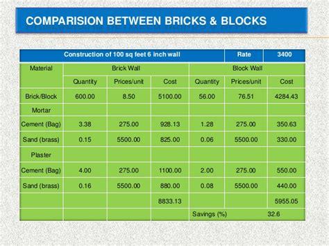 600 Sq Feet cellular light weight concrete block clc technology