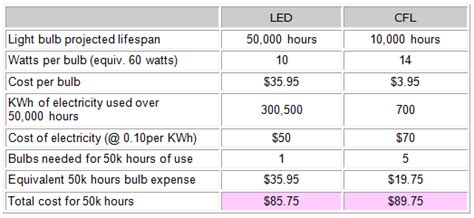 lights cost cfl vs led bulbs difference and comparison diffen