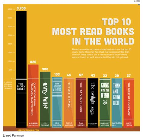 top 10 popular business of the most read books in the world