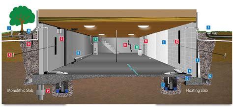 basement waterproofing services olshan foundation repair