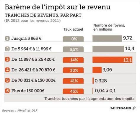 les principales mesures fiscales du budget 2013