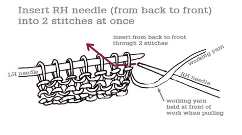 how do you add a stitch in knitting how to purl two stitches together p2tog tin can knits