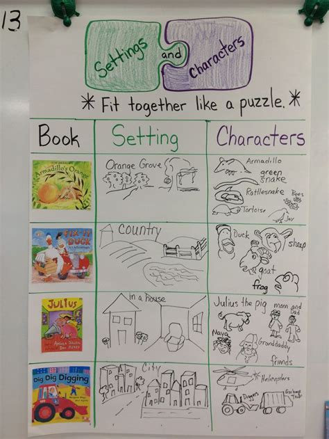 picture books to teach setting 25 best ideas about character anchor charts on