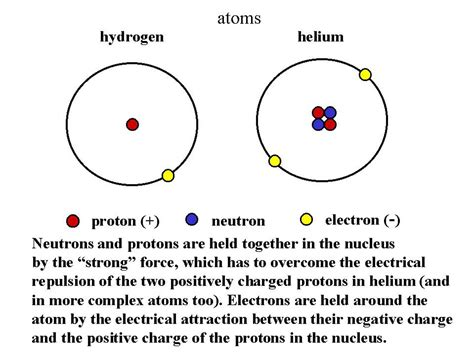 Protons In Nucleus by Proton Particle In Nucleus With Positive Charge Of 1 And