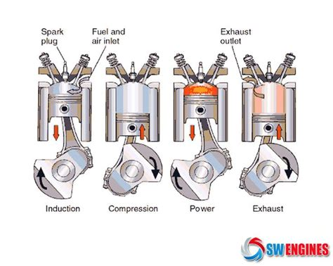 how does a car engine work u s news world report 17 best images about how car engines work on cars career and to work