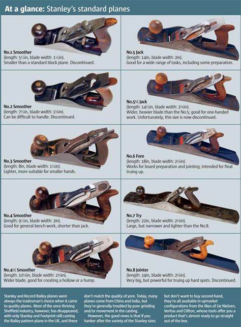 types of woodworking planes best 25 wood plane ideas on woodworking