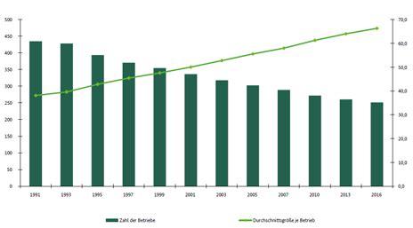 Der Gartenbau In Deutschland Daten Und Fakten by Landwirtschaftliche Betriebe Landwirtschaft Bmel Statistik