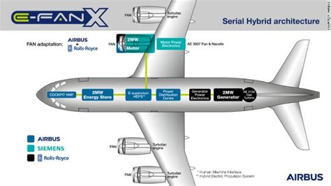 Electric Plane Motor by Airbus Siemens And Rolls Royce Are Building A Hybrid