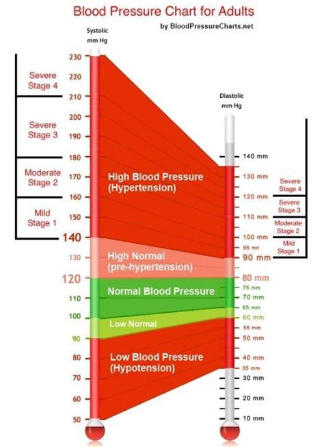 17 best ideas about blood pressure range on high blood pressure range hypertension