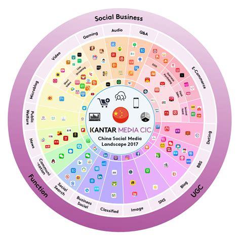 social media landscape the evolution of social media in 2017 kantar