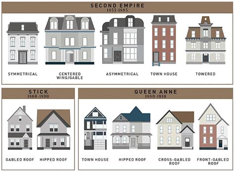 different home styles how the single family house evolved the past 400