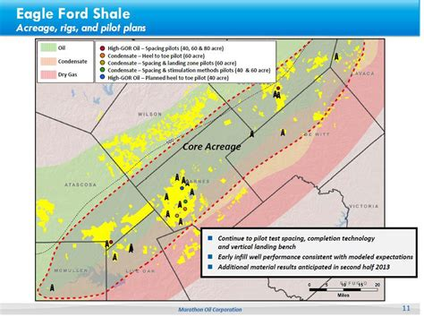 Eagle Ford by Eagle Ford Shale Joint Ventures