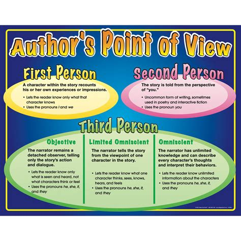 point of view picture books author s point of view poster school language arts and