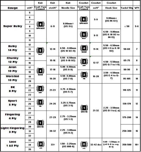 knitting wool conversion chart chart for yarn weight and great resource for