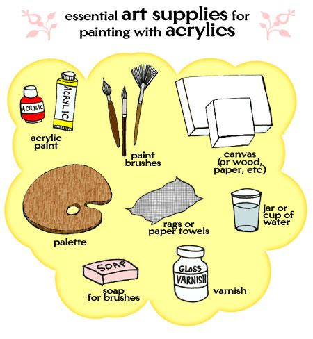 Artist S Supplies For Painting In Acrylics An Explanation