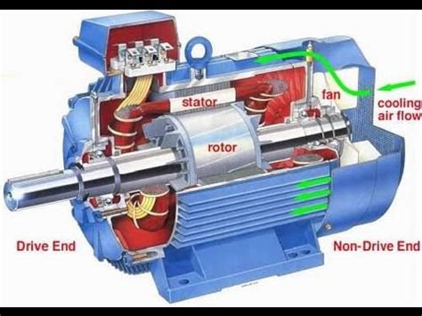 Ac Motor Working by Induction Motor Working Principle Animation