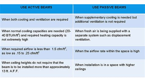 chilled beams what they are why you should use them