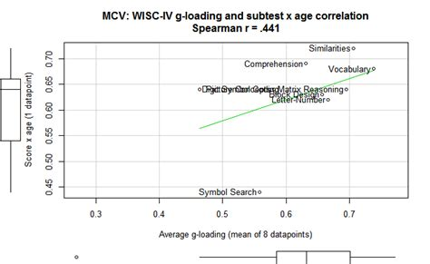 age differences in the wisc iv has a positive coefficient maybe clear language clear mind