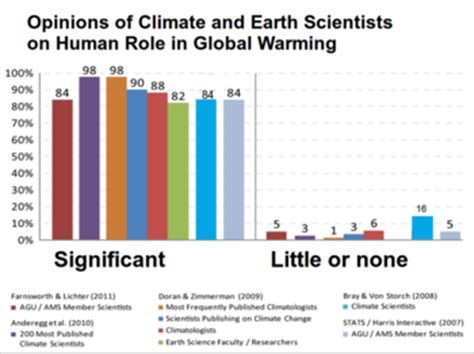 what is chagne made of scientific opinion on climate change