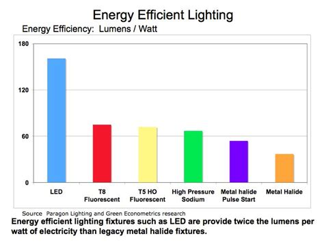 energy efficient lights green econometrics information and analysis on the