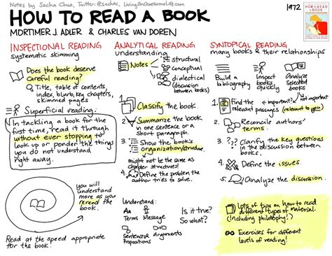 thinking in pictures book summary visual book notes how to read a book
