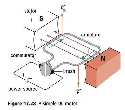 Electric Motor Physics by Motor Principle Physics Impremedia Net