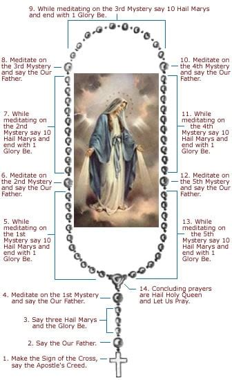 how to read rosary about catholics team author at about catholics