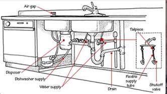 kitchen sink drain plumbing dishwasher wiring diagrams get free image about wiring