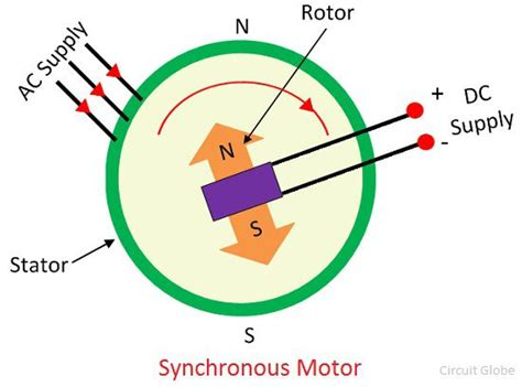 Synchronous Electric Motor by Synchronous Electric Motor Wiring Diagram Wiring Diagram