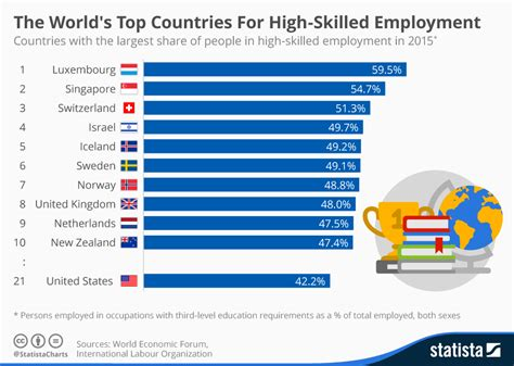 chart the world s best employers 2017 statista chart the world s top countries for high skilled