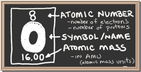 Oxygen Symbol And Number Of Protons by Chem4kids Oxygen Orbital And Bonding Info