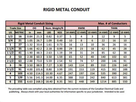 nec conduit fill table conduit fill chart for cat6 cable conduit fill chart