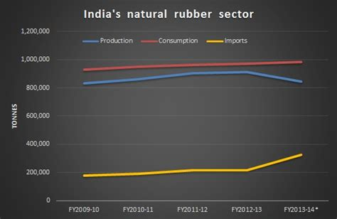 buy rubber sts india tyre manufacturers offer to buy rubber from indian