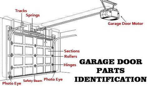overhead garage door repair parts garage door parts identification diagram garage doors