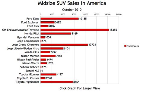 Mid Size Suv Comparison by Mid Size Suv Comparison 2012 2017 2018 2019 Ford Price