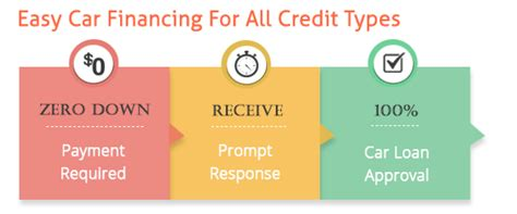 can you make a car payment with a credit card zero percent car loans financing cars with 0 interest