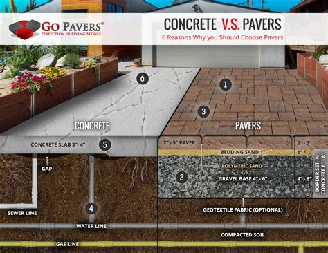 concrete patio vs pavers compare pavers vs concrete cost go pavers