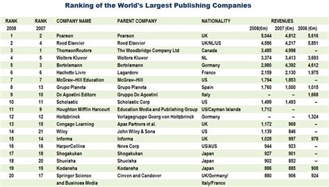 uk publishers top 20 list world s largest publishers gilbane