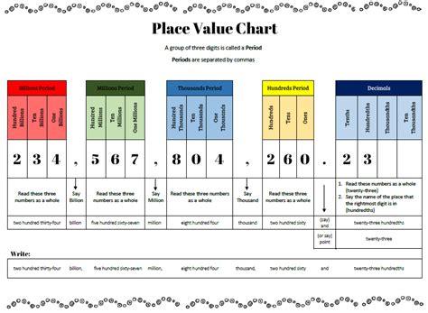 decimal house decimal house 28 images print decimal chart decimal